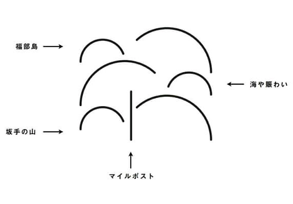 Mame Mame Brewery Logo Meaning (日本語)